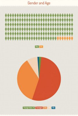 Статистика джейлбрека iOS 6