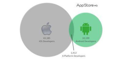 iOS самая популярная среди разработчиков