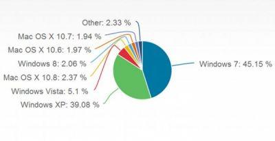 Windows 8 обошла OS X по популярности