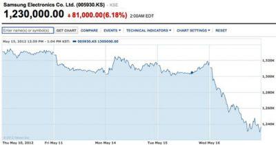 Фирма Samsung упала в цене на $8 миллиардов из-за безнадёжных прогнозов специалистов