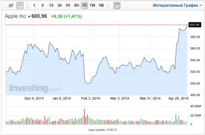 Цена акций Apple поднялась больше 600 долларов