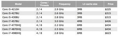 Новые процессоры Intel для MacBook Pro