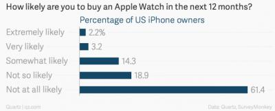 Владельцев iPhone не хотят покупать Apple Watch