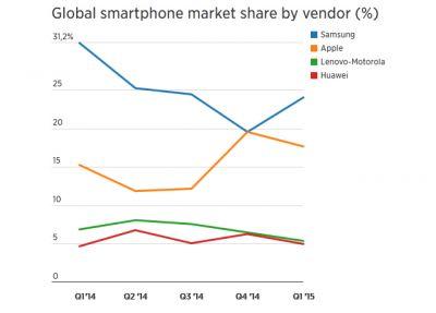 Смартфоны Samsung теряют популярность