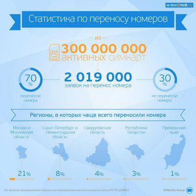Русские абоненты свыклись c «мобильным рабством» и не торопятся освобождаться от него