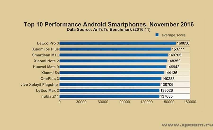 antutu-top-10-performance-smartphones-november-2016-2