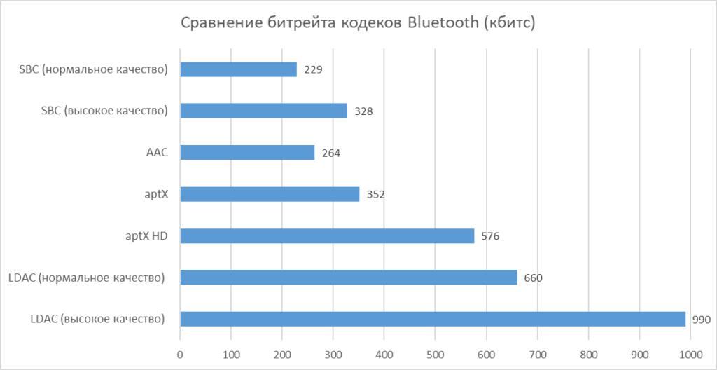 Bluetooth кодеки